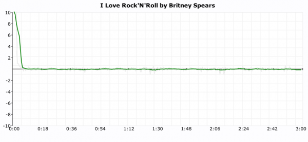 "Tempo deviations in ""I love Rock'n'Roll"" by Britney Spears"