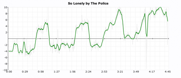 "Tempo deviations in ""So Lonely"" by The Police"