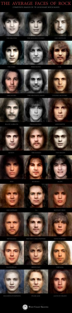 The Average Faces of Rock