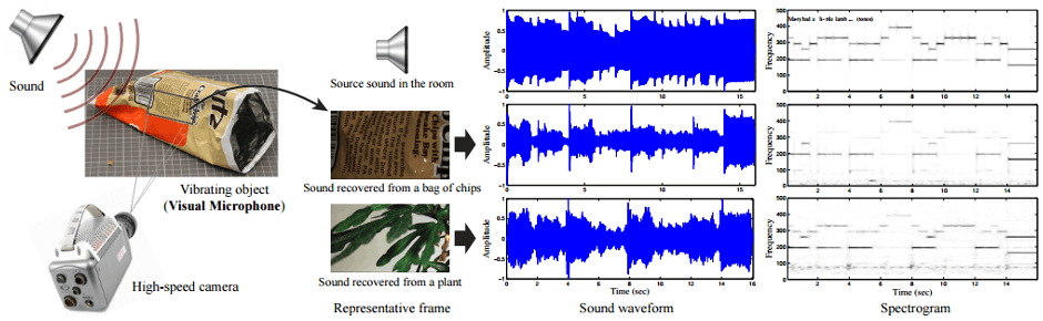 "Figure 1: Recovering sound from video. Left: when sound hits an object (in this case, an empty bag of chips) it causes extremely small surface vibrations in that object. We are able to extract these small vibrations from high speed video and reconstruct the sound that produced them - using the object as a visual microphone from a distance. Right: an instrumental recording of ""Mary Had a Little Lamb"" (top row) is played through a loudspeaker, then recovered from video of different objects: a bag of chips (middle row), and the leaves of a potted plant (bottom row). For the source and each recovered sound we show the waveform and spectrogram (the magnitude of the signal across different frequencies over time, shown in linear scale with darker colors representing higher energy). The input and recovered sounds for all of the experiments in the paper can be found on the project web page"