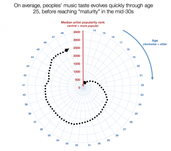 "The Coolness Spiral of Death: Currently-popular artists lie in the center of a circle, with decreasing popularity represented by each larger ring. As users get older, they ""age out"" of mainstream music."