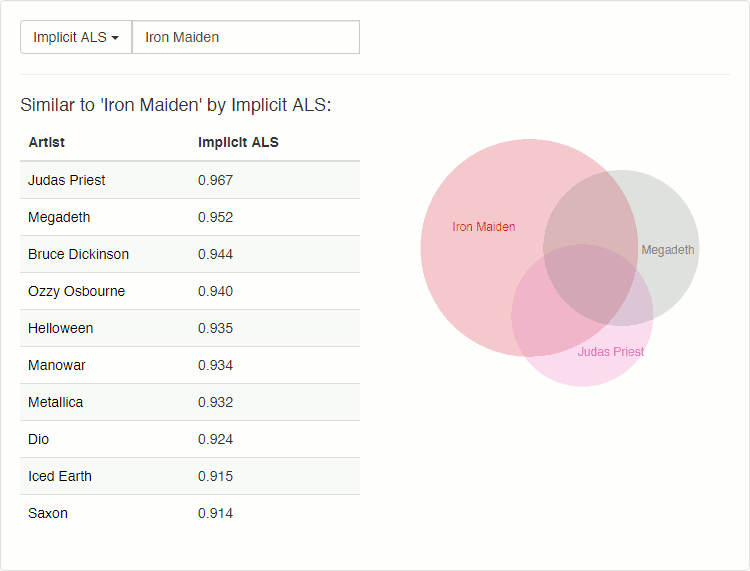 "Finding Similar Music using Matrix Factorization: Implicit ALS on ""Iron Maiden"""