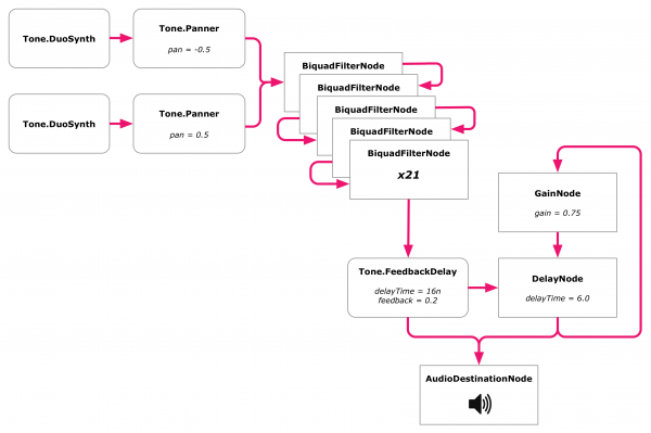The complete Discreet Music Web Audio graph: Panned synths, equalizer filters, echo, Frippertronics.