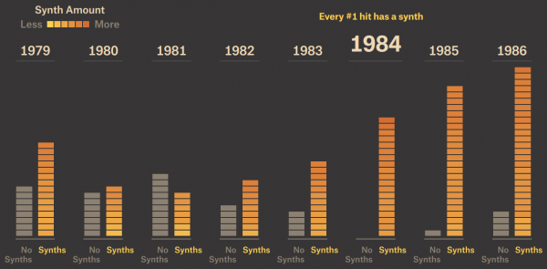 Billboard #1 Hits by Synth Usage. Pandora's Instrument Prominence of #1: Synths